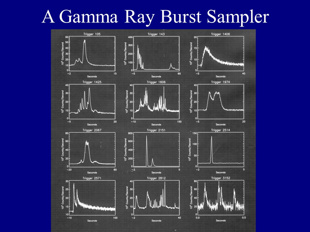 A Gamma Ray Burst Sampler