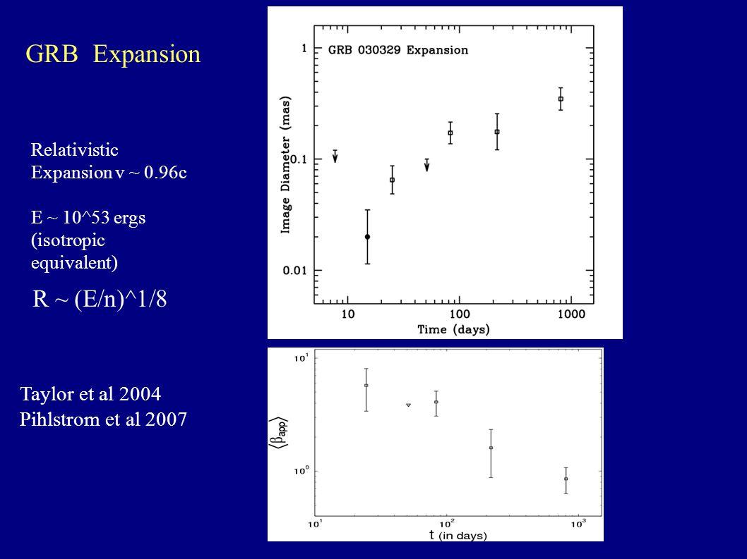R ~ (E/n)^1/8 Relativistic Expansion v ~ 0.96c E ~ 10^53 ergs (isotropic equivalent) Taylor et al 2004 Pihlstrom et al 2007 GRB Expansion