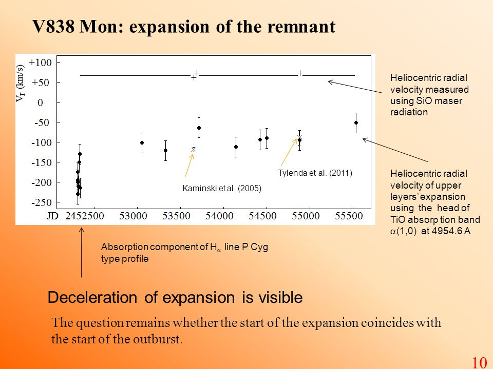 V838 Mon: expansion of the remnant Heliocentric radial velocity measured using SiO maser radiation Heliocentric radial velocity of upper leyers' expansion using the head of TiO absorp tion band  (1,0) at 4954.6 А Absorption component of H  line P Cyg type profile Deceleration of expansion is visible Kaminski et al.