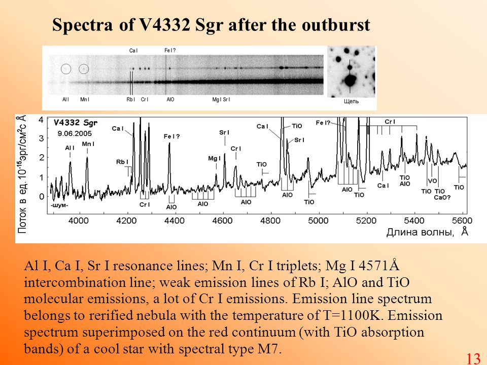 Spectra of V4332 Sgr after the outburst Al I, Ca I, Sr I resonance lines; Mn I, Cr I triplets; Mg I 4571Å intercombination line; weak emission lines of Rb I; AlO and TiO molecular emissions, a lot of Cr I emissions.