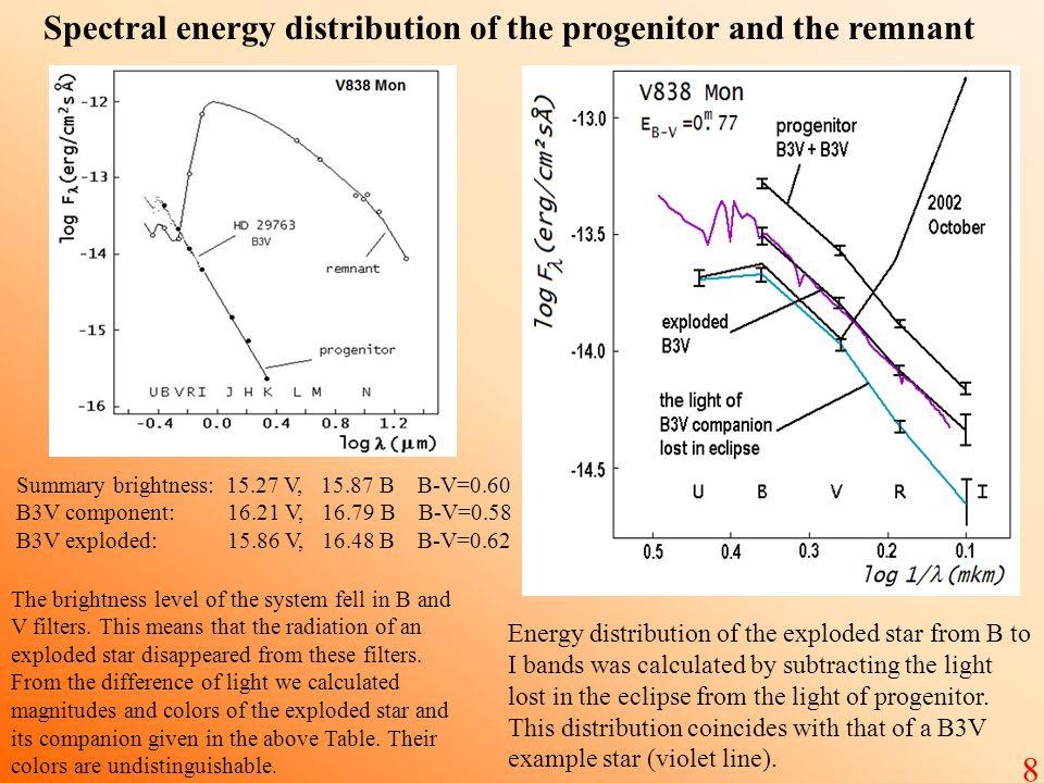 Spectral energy distribution of the progenitor and the remnant Summary brightness: 15.27 V, 15.87 B B-V=0.60 B3V component: 16.21 V, 16.79 B B-V=0.58 B3V exploded: 15.86 V, 16.48 B B-V=0.62 8 The brightness level of the system fell in B and V filters.