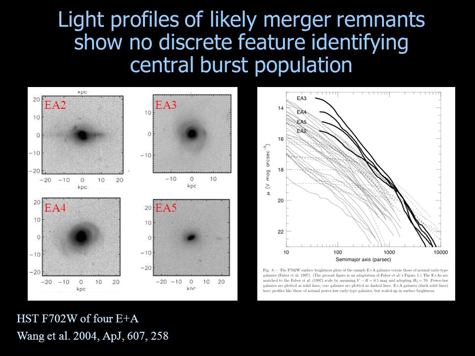 HST F702W of four E+A Wang et al. 2004, ApJ, 607, 258 EA2EA3 EA4EA5 Light profiles of likely merger remnants show no discrete feature identifying cent