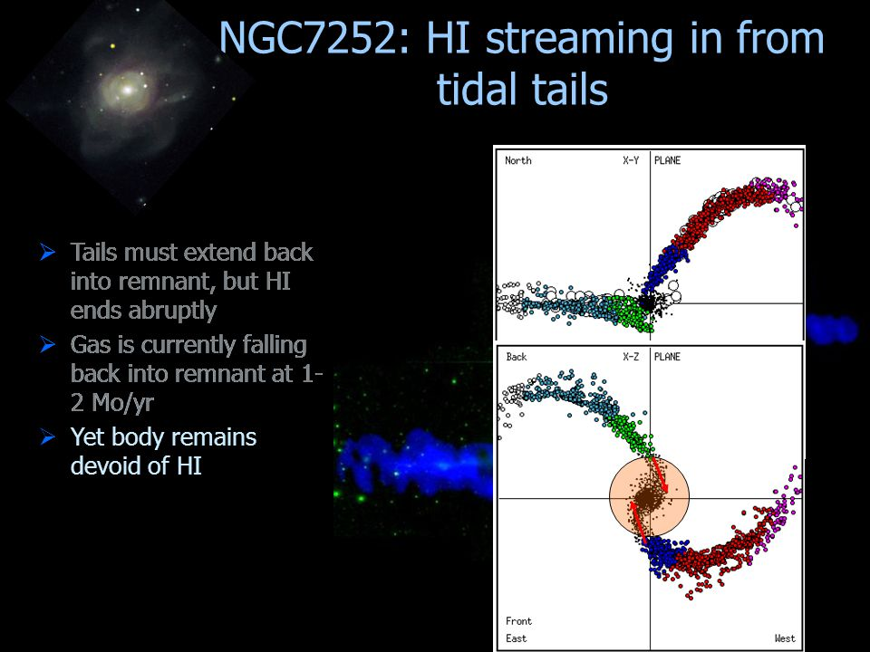 NGC7252: HI streaming in from tidal tails  Tails must extend back into remnant, but HI ends abruptly  Gas is currently falling back into remnant at