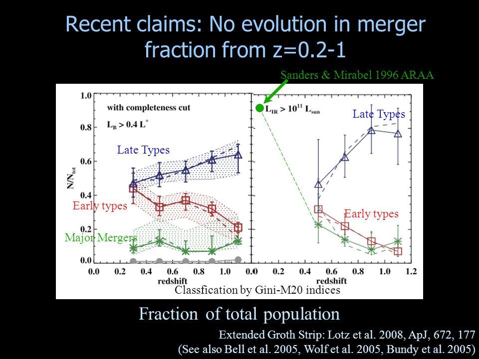 Recent claims: No evolution in merger fraction from z=0.2-1 Extended Groth Strip: Lotz et al. 2008, ApJ, 672, 177 (See also Bell et al. 2005, Wolf et