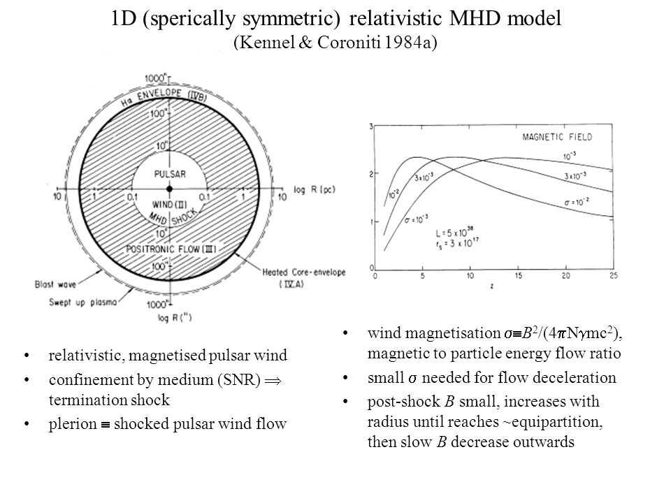 1D (sperically symmetric) relativistic MHD model (Kennel & Coroniti 1984a) relativistic, magnetised pulsar wind confinement by medium (SNR)  termination shock plerion  shocked pulsar wind flow wind magnetisation  B 2 /(4  N  mc 2 ), magnetic to particle energy flow ratio small  needed for flow deceleration post-shock B small, increases with radius until reaches ~equipartition, then slow B decrease outwards