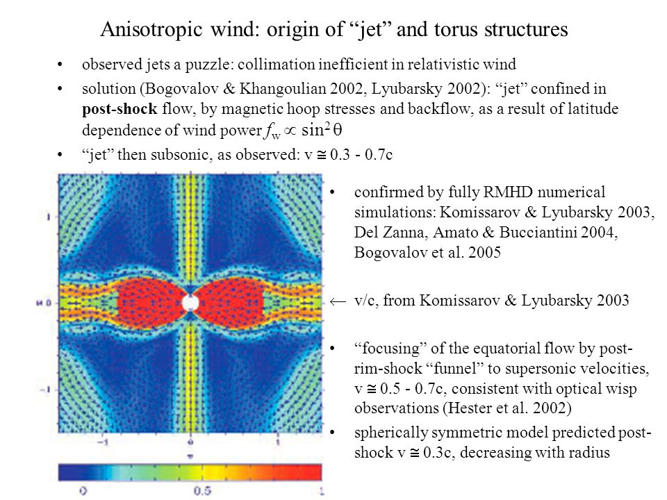 Anisotropic wind: origin of jet and torus structures observed jets a puzzle: collimation inefficient in relativistic wind solution (Bogovalov & Khangoulian 2002, Lyubarsky 2002): jet confined in post-shock flow, by magnetic hoop stresses and backflow, as a result of latitude dependence of wind power f w  sin 2  jet then subsonic, as observed: v  0.3 - 0.7c confirmed by fully RMHD numerical simulations: Komissarov & Lyubarsky 2003, Del Zanna, Amato & Bucciantini 2004, Bogovalov et al.