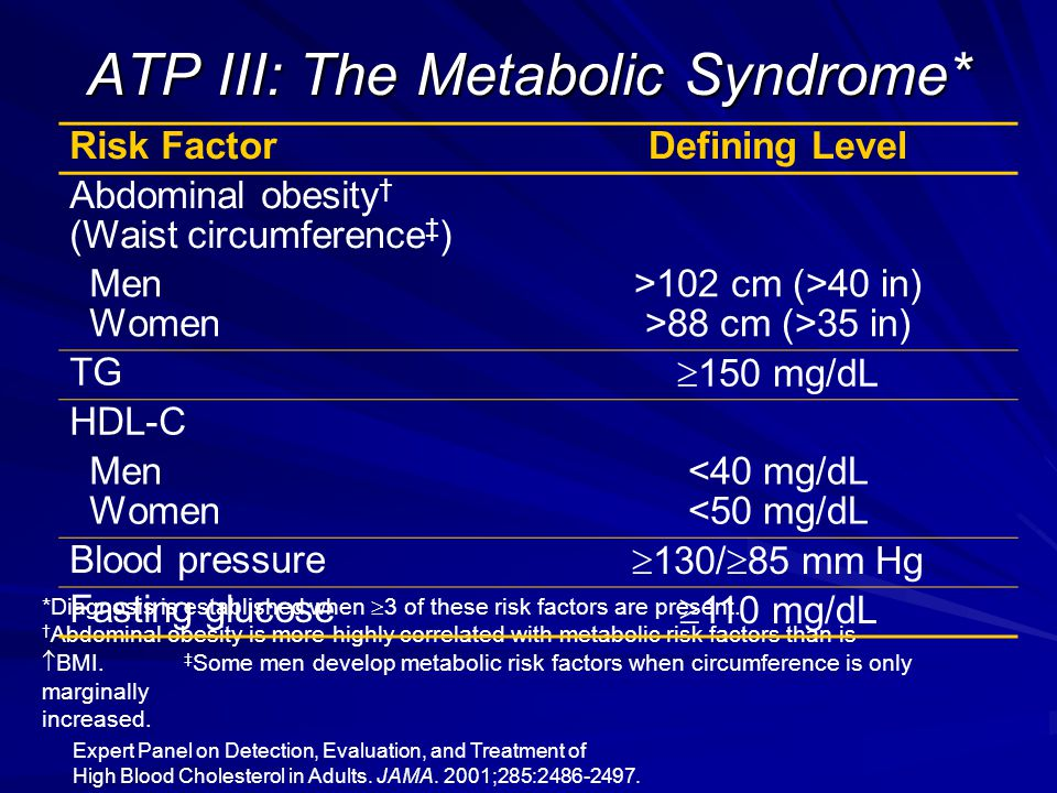 ATP III: The Metabolic Syndrome* *Diagnosis is established when  3 of these risk factors are present.