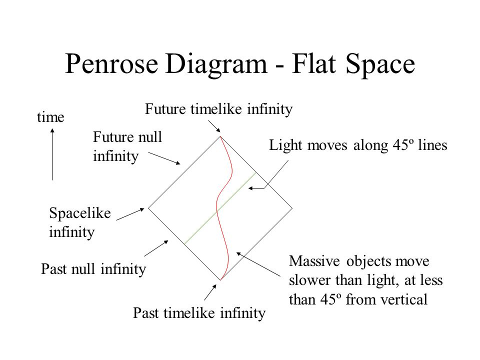 Penrose Diagram - Flat Space Light moves along 45º lines time Massive objects move slower than light, at less than 45º from vertical Future timelike infinity Past timelike infinity Spacelike infinity Future null infinity Past null infinity