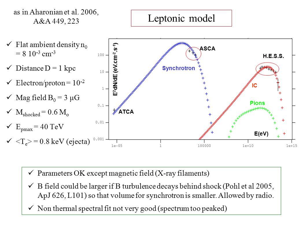Leptonic model ASCA ATCA H.E.S.S.