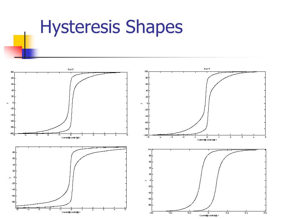 Hysteresis Shapes