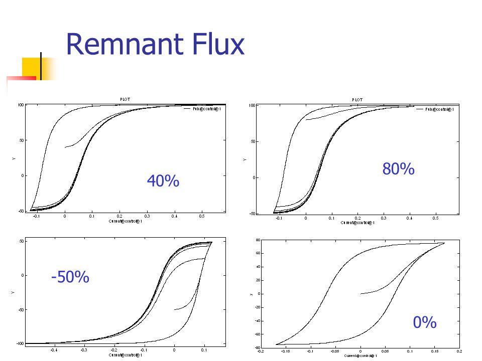 Remnant Flux 40% 80% -50% 0%