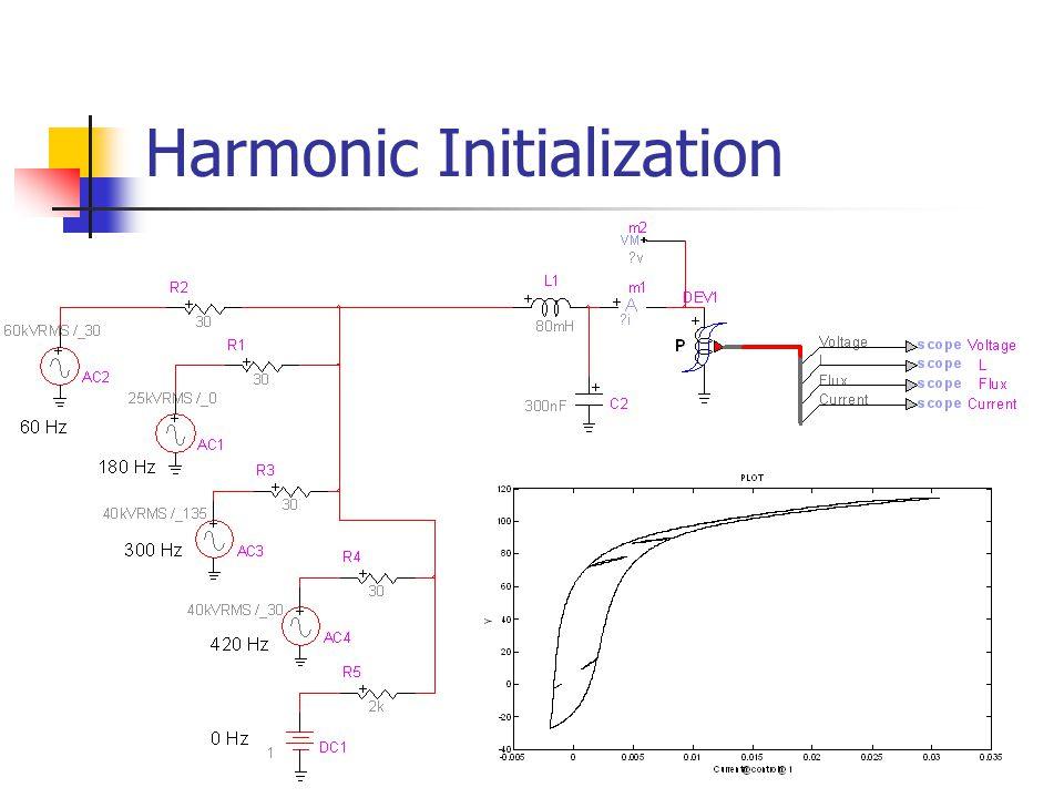 Harmonic Initialization