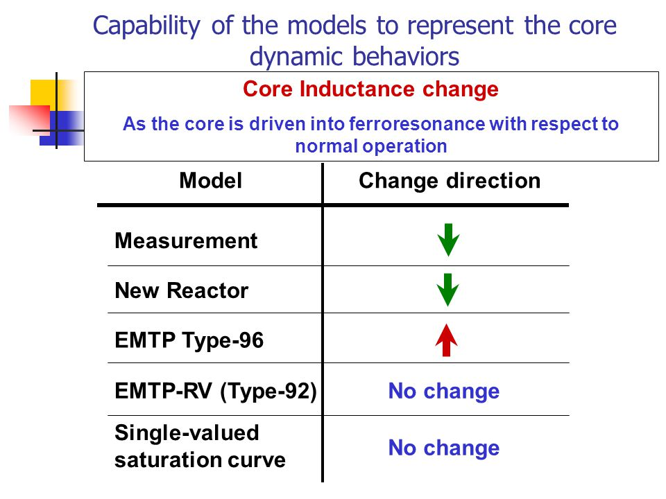 Capability of the models to represent the core dynamic behaviors Core Inductance change As the core is driven into ferroresonance with respect to norm