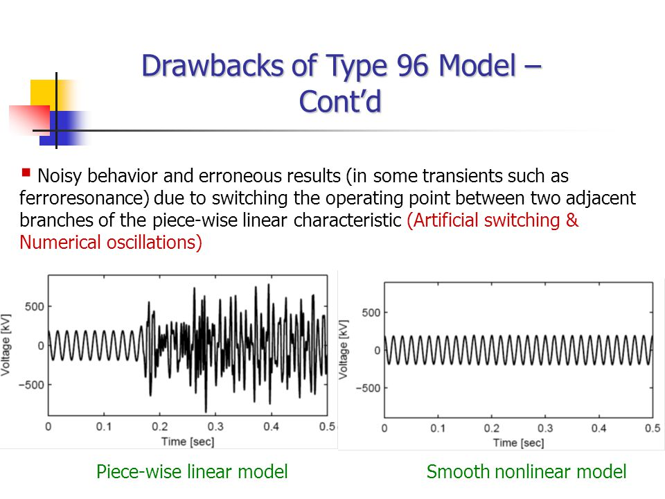 Drawbacks of Type 96 Model – Cont'd   Noisy behavior and erroneous results (in some transients such as ferroresonance) due to switching the operatin