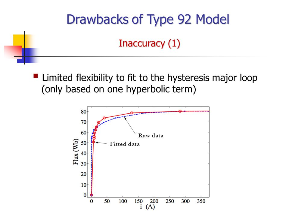 Drawbacks of Type 92 Model Raw data Fitted data Inaccuracy (1)   Limited flexibility to fit to the hysteresis major loop (only based on one hyperbolic term)