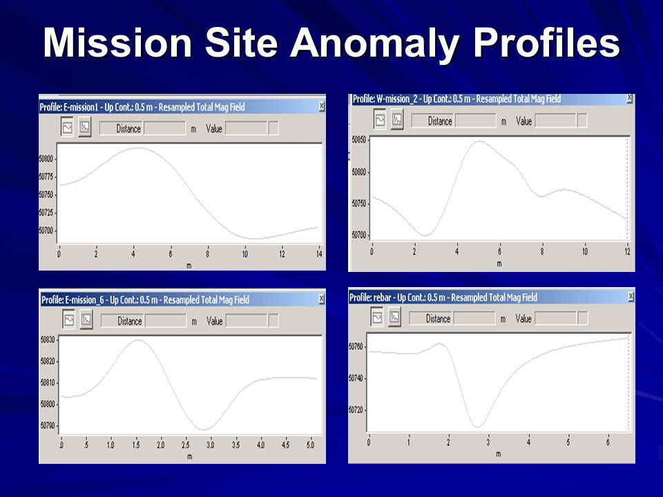Mission Site Anomaly Profiles