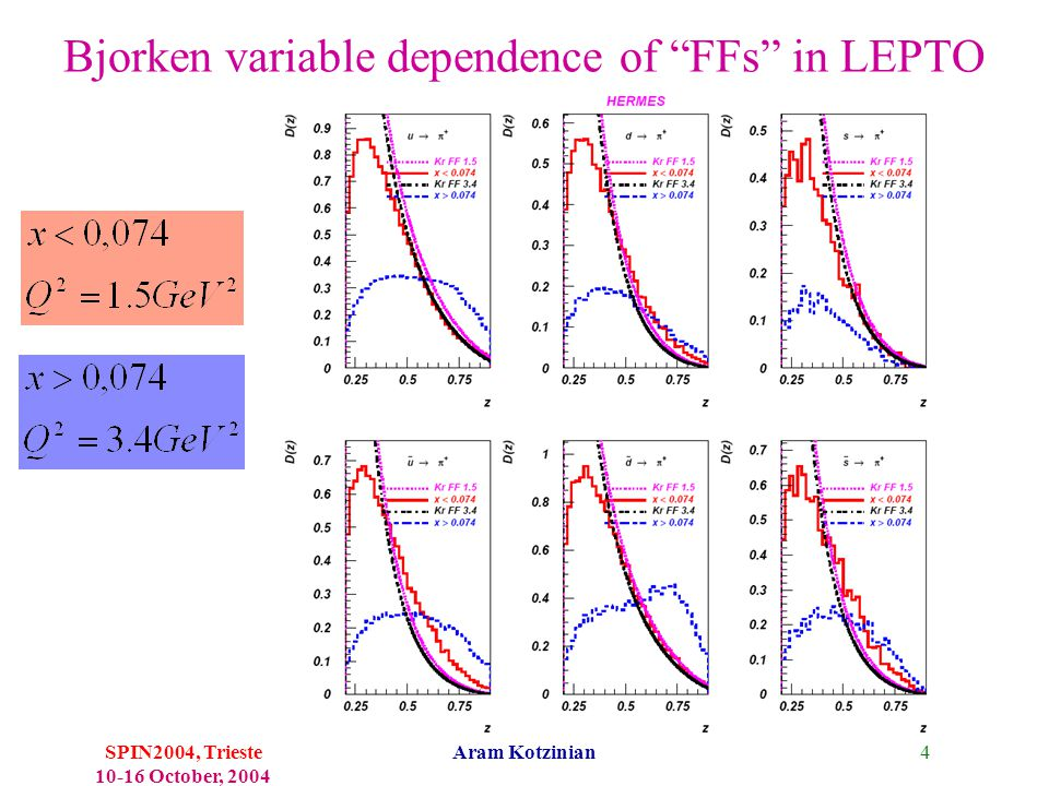 4SPIN2004, Trieste 10-16 October, 2004 Aram Kotzinian Bjorken variable dependence of FFs in LEPTO