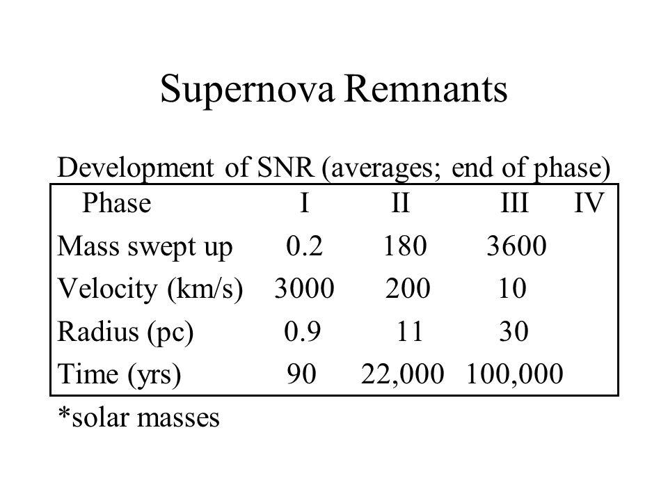 Supernova Remnants Development of SNR (averages; end of phase) Phase I II III IV Mass swept up 0.2 180 3600 Velocity (km/s) 3000 200 10 Radius (pc) 0.