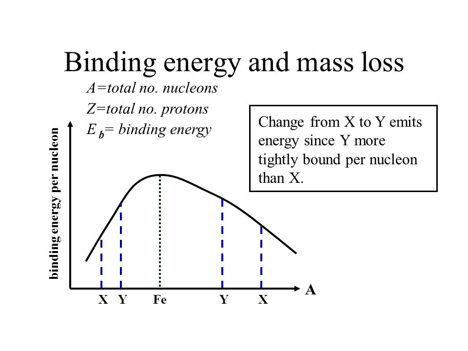 Binding energy and mass loss A=total no.nucleons Z=total no.