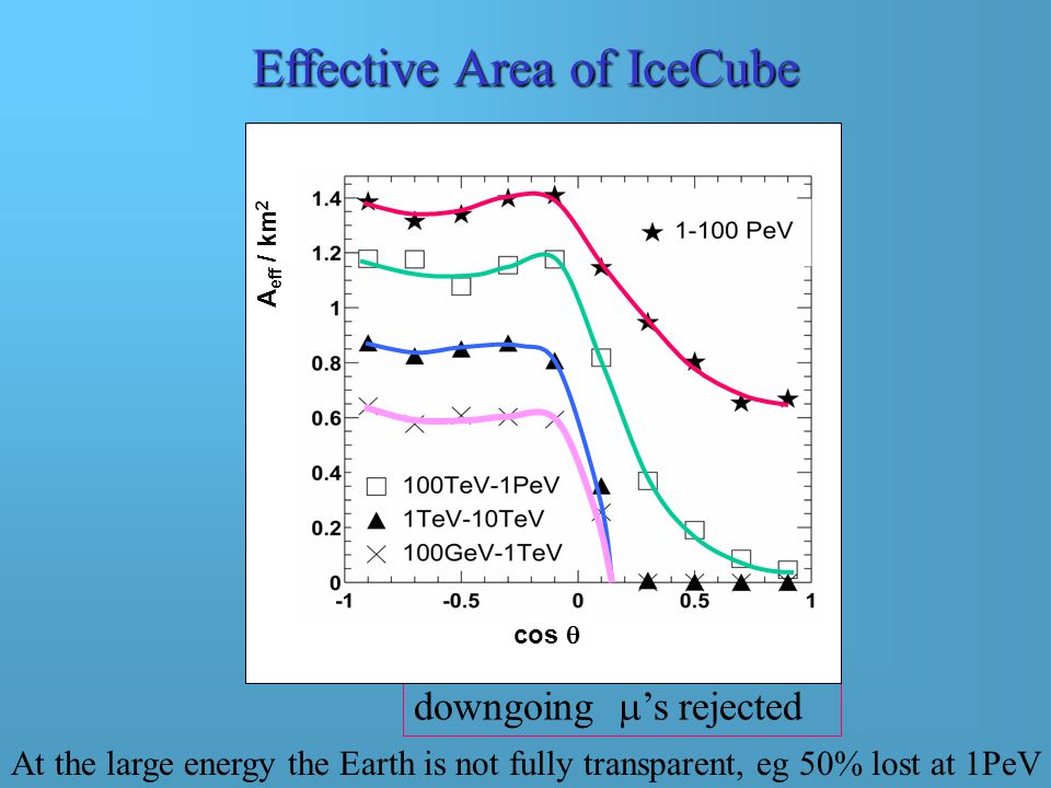 Muon Angular Resolution of IceCube from MC Mean angle between  and    /TeV) 0.7 From below From above