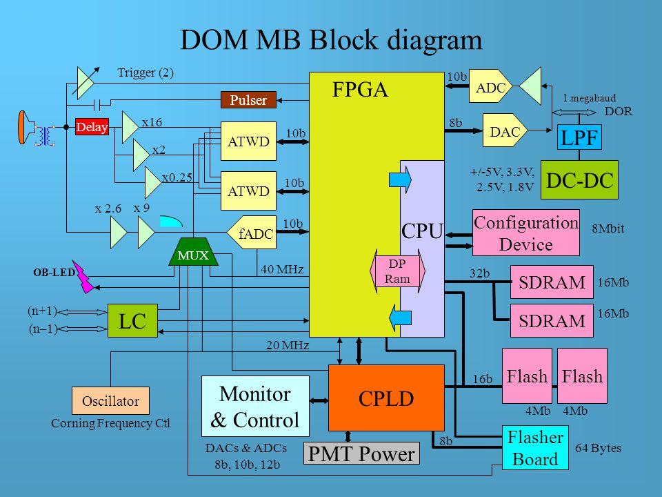 DOM main board (DOM MB)