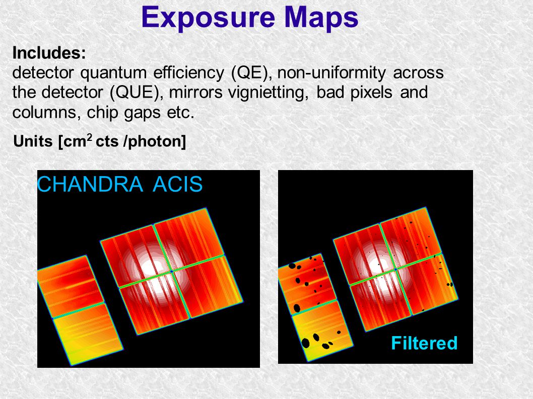 Exposure Maps CHANDRA ACIS Filtered Includes: detector quantum efficiency (QE), non-uniformity across the detector (QUE), mirrors vignietting, bad pixels and columns, chip gaps etc.