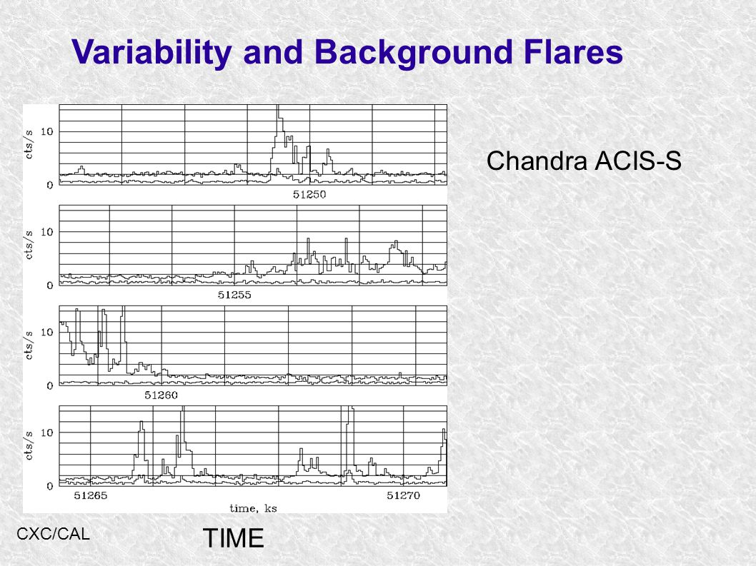 Variability and Background Flares Chandra ACIS-S TIME CXC/CAL