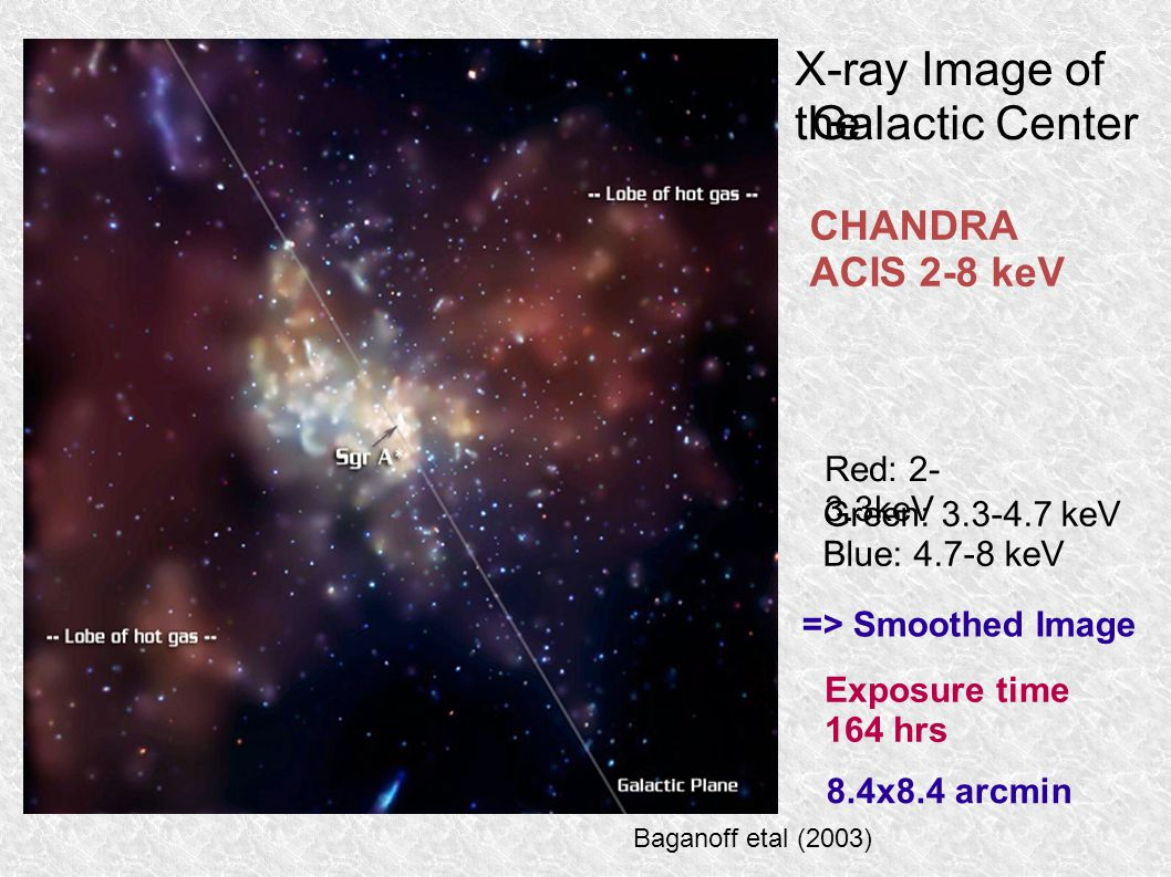 Galactic Center X-ray Image of the CHANDRA ACIS 2-8 keV Red: 2- 3.3keV Green: 3.3-4.7 keV Blue: 4.7-8 keV 8.4x8.4 arcmin Baganoff etal (2003) Exposure time 164 hrs => Smoothed Image