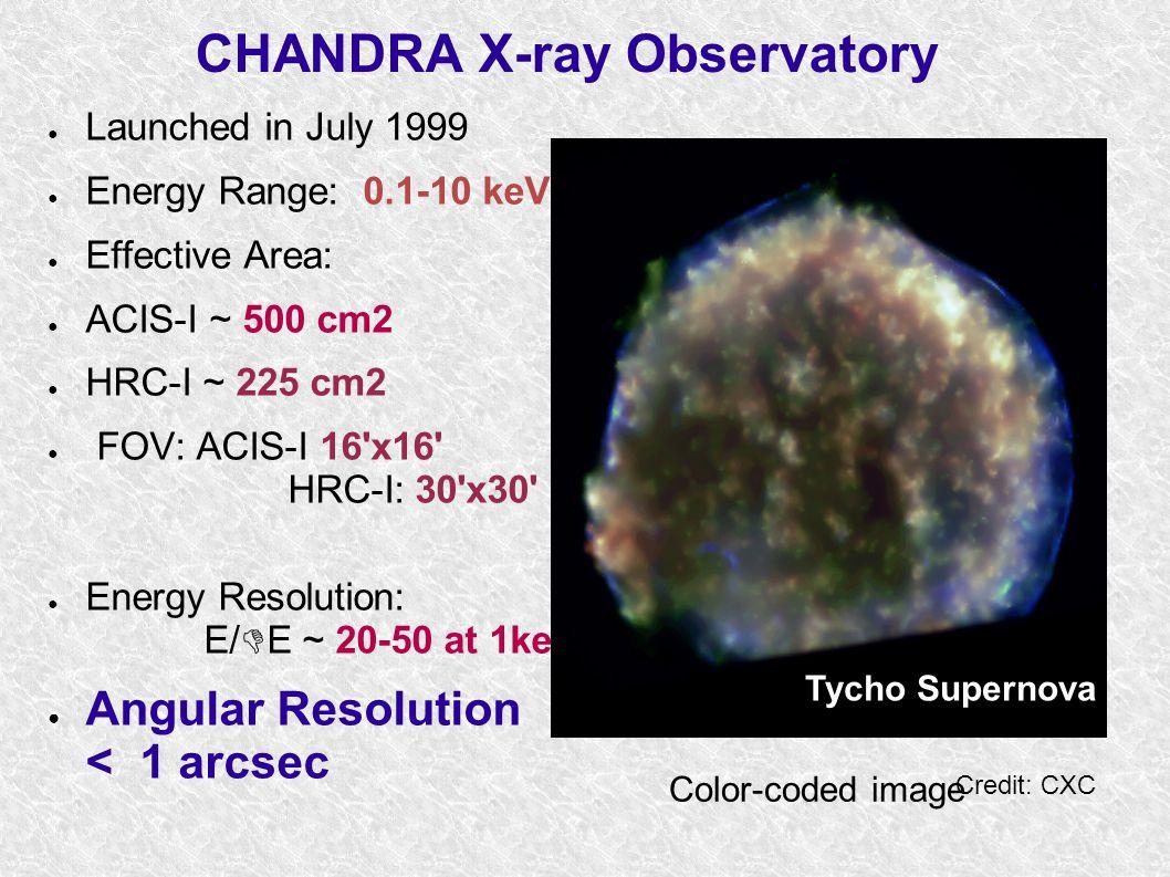 Angular Resolution Chandra Einstein XMM FWHM ~ 6 arcsec FWHM ~ 0.5 arcsec
