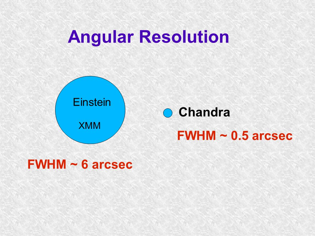 Excluded SE -Region NW-Region Profile file in FITS format: Fruscione et al 2002