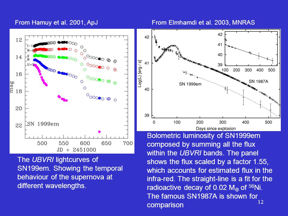12 Bolometric luminosity of SN1999em composed by summing all the flux within the UBVRI bands.