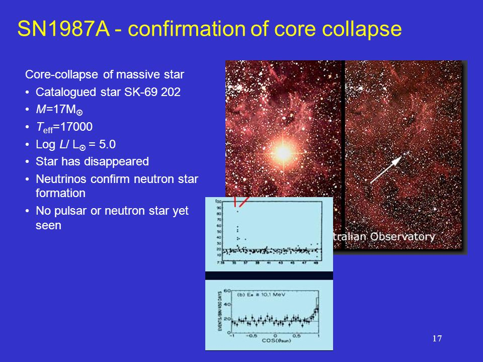17 SN1987A - confirmation of core collapse Core-collapse of massive star Catalogued star SK-69 202 M=17M  T eff =17000 Log L/ L  = 5.0 Star has disappeared Neutrinos confirm neutron star formation No pulsar or neutron star yet seen