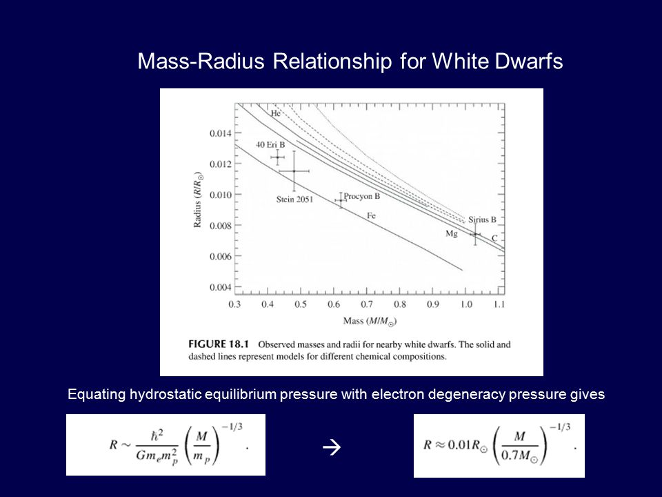 Mass-Radius Relationship for White Dwarfs Equating hydrostatic equilibrium pressure with electron degeneracy pressure gives 