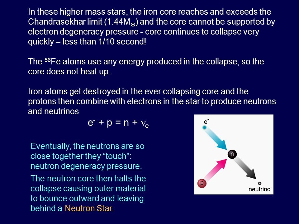 In these higher mass stars, the iron core reaches and exceeds the Chandrasekhar limit (1.44M  ) and the core cannot be supported by electron degenera