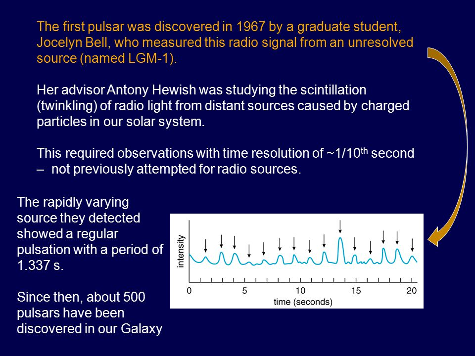 The first pulsar was discovered in 1967 by a graduate student, Jocelyn Bell, who measured this radio signal from an unresolved source (named LGM-1). H