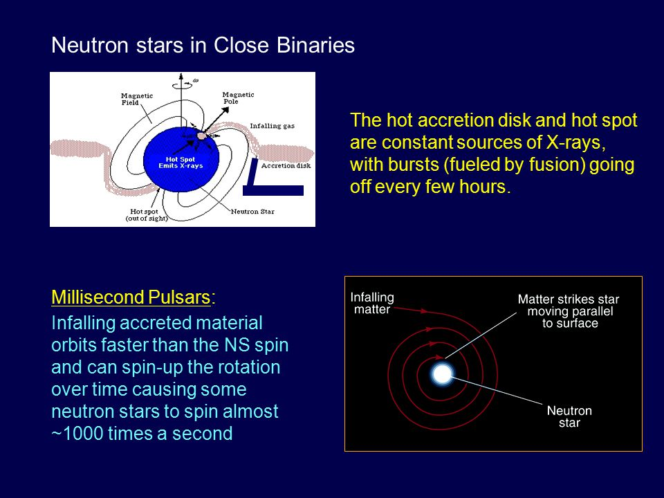 Millisecond Pulsars: Infalling accreted material orbits faster than the NS spin and can spin-up the rotation over time causing some neutron stars to s