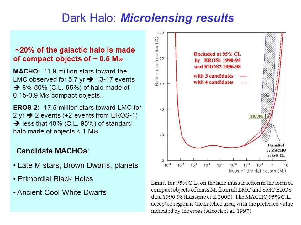 Dark Halo: Microlensing results ~20% of the galactic halo is made of compact objects of ~ 0.5 M  MACHO: 11.9 million stars toward the LMC observed for 5.7 yr  13-17 events  8%-50% (C.L.
