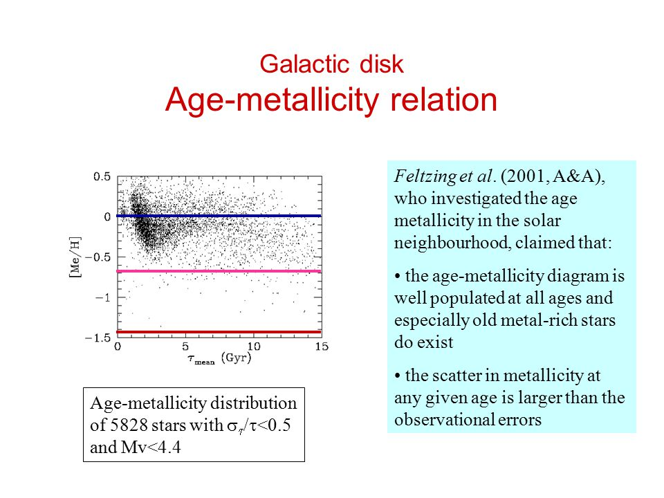 Galactic disk Age-metallicity relation Feltzing et al. (2001, A&A), who investigated the age metallicity in the solar neighbourhood, claimed that: the