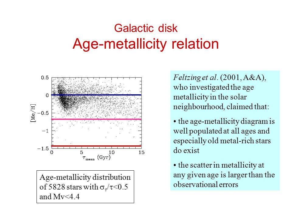 Galactic disk Age-metallicity relation Feltzing et al.