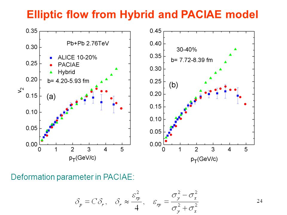 24 Elliptic flow from Hybrid and PACIAE model Deformation parameter in PACIAE: