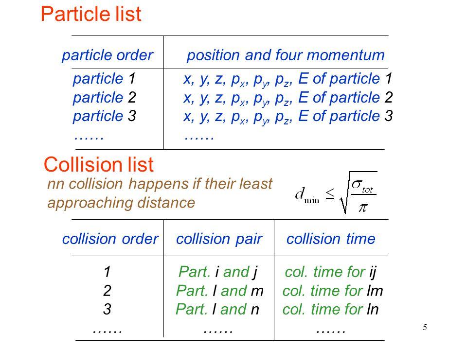 5 Particle list particle orderposition and four momentum particle 1 particle 2 particle 3 …… x, y, z, p x, p y, p z, E of particle 1 x, y, z, p x, p y