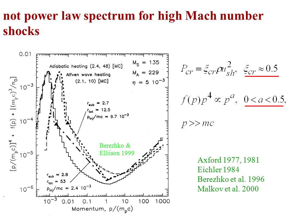 Berezhko & Elliison 1999 not power law spectrum for high Mach number shocks Axford 1977, 1981 Eichler 1984 Berezhko et al.