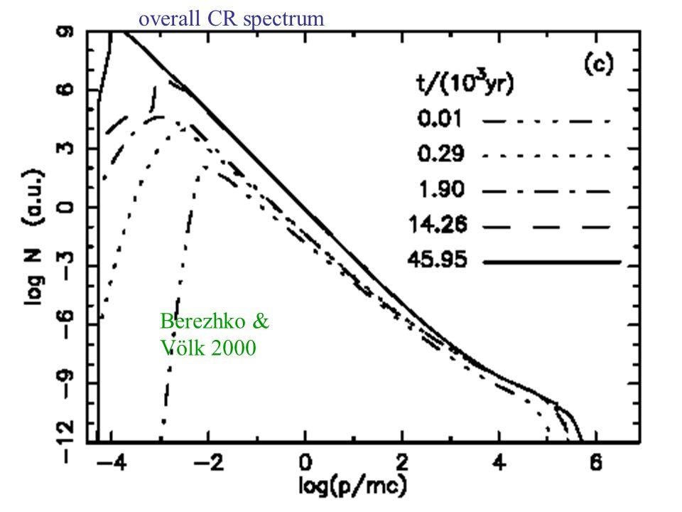 overall CR spectrum Berezhko & Völk 2000