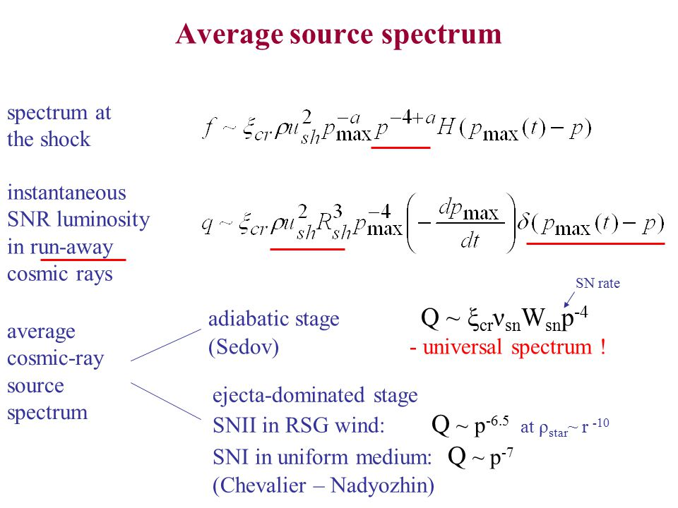 Average source spectrum spectrum at the shock instantaneous SNR luminosity in run-away cosmic rays average cosmic-ray source spectrum adiabatic stage Q ~ ξ cr ν sn W sn p -4 (Sedov) - universal spectrum .