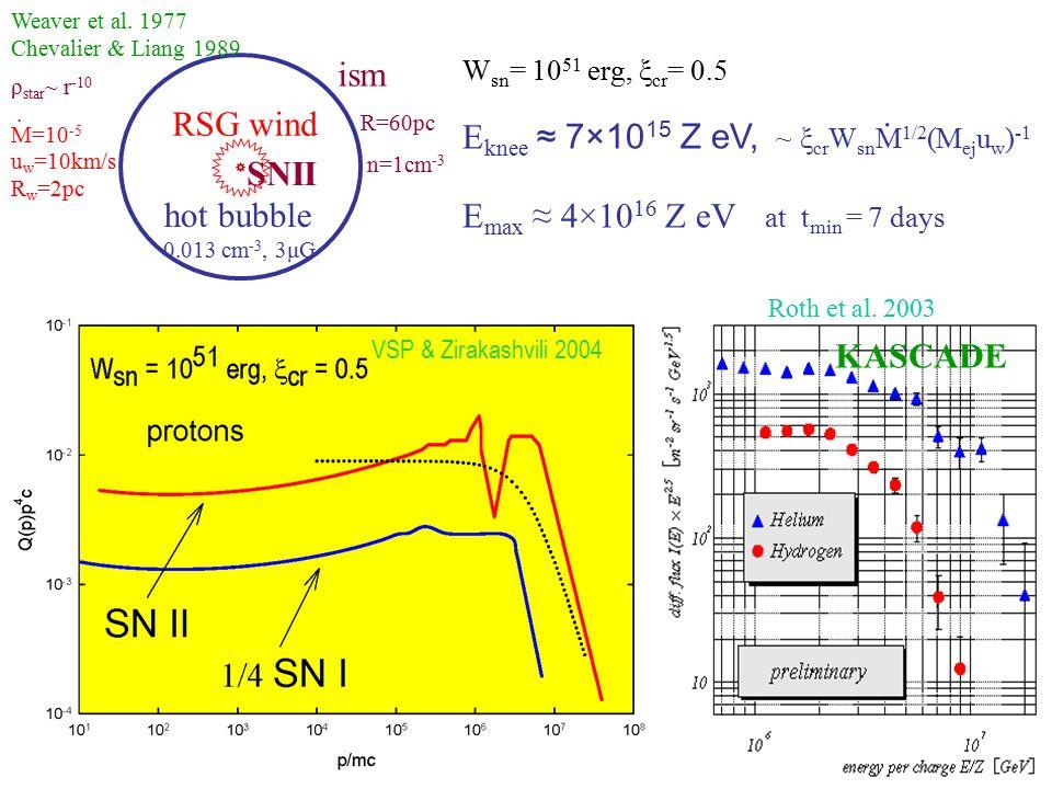 hot bubble 0.013 cm -3, 3μG ism R=60pc n=1cm -3 RSG wind Weaver et al.