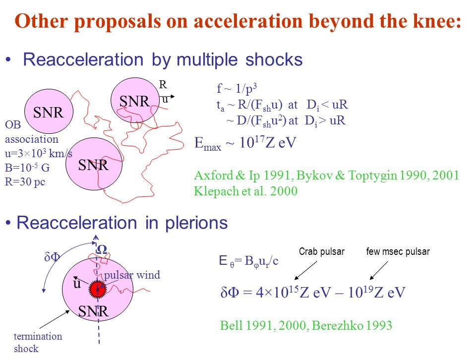 Other proposals on acceleration beyond the knee: Reacceleration by multiple shocks Reacceleration in plerions SNR pulsar wind SNR Ω δΦ δΦ = 4×10 15 Z eV – 10 19 Z eV Bell 1991, 2000, Berezhko 1993 u E θ = B φ u r /c OB association u=3×10 3 km/s B=10 -5 G R=30 pc f ~ 1/p 3 t a ~ R/(F sh u) at D i < uR ~ D/(F sh u 2 ) at D i > uR R u E max ~ 10 17 Z eV Axford & Ip 1991, Bykov & Toptygin 1990, 2001 Klepach et al.
