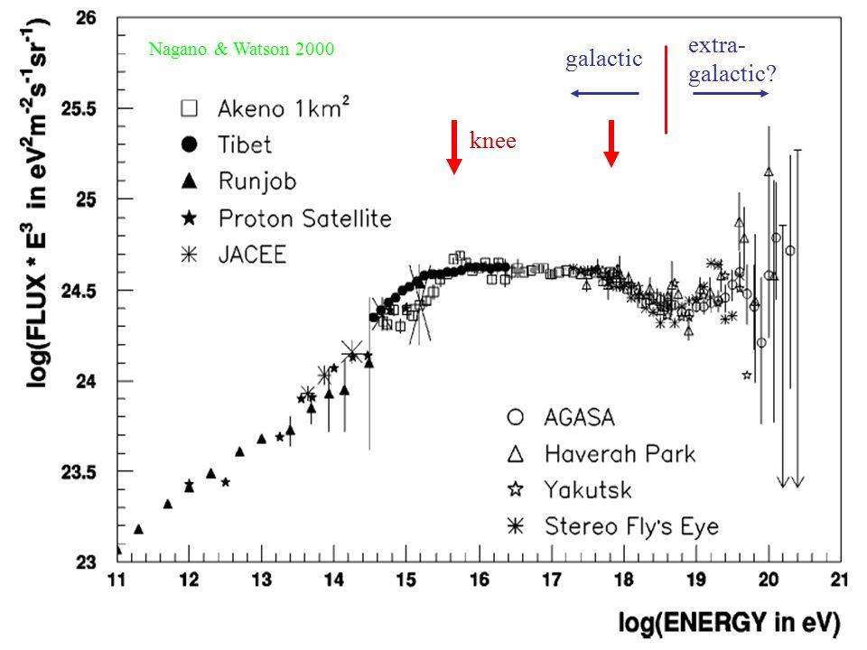 Nagano & Watson 2000 galactic extra- galactic? knee