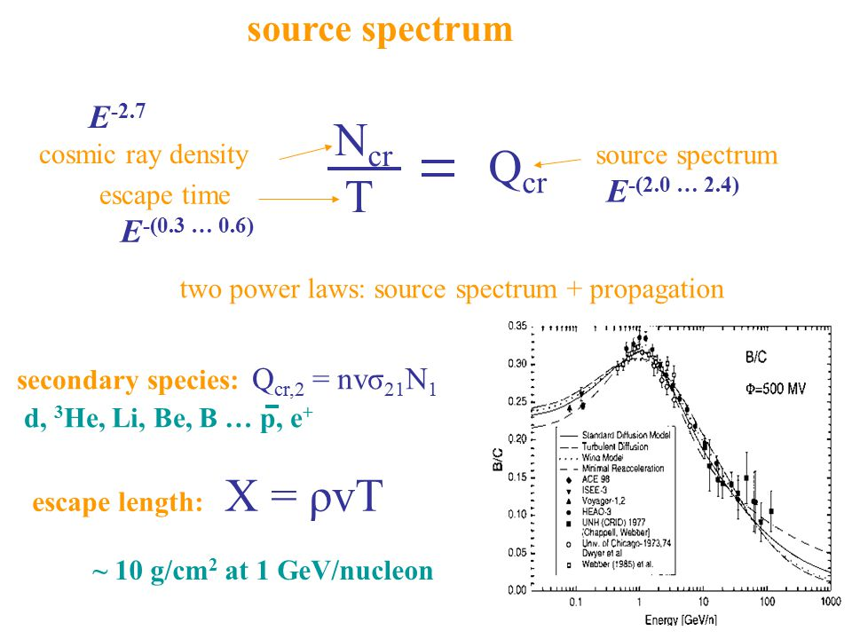 source spectrum N cr T Q cr E -2.7 cosmic ray density escape time E -(0.3 … 0.6) source spectrum E -(2.0 … 2.4) two power laws: source spectrum + prop