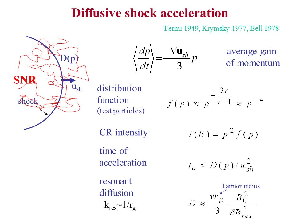 Diffusive shock acceleration SNR Fermi 1949, Krymsky 1977, Bell 1978 u sh D(p) shock -average gain of momentum distribution function (test particles)