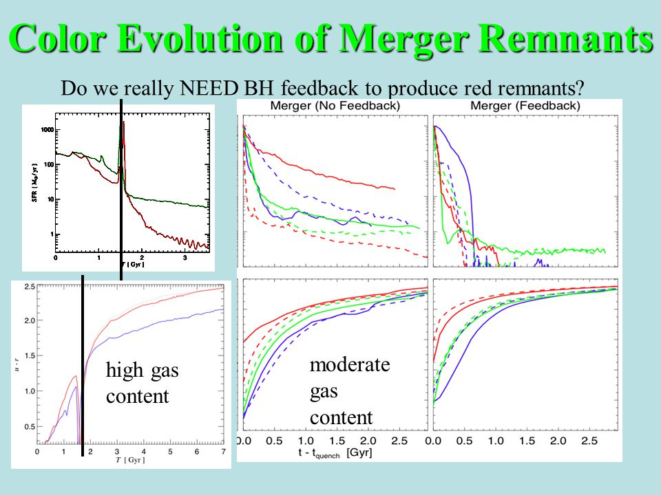 Color Evolution of Merger Remnants Do we really NEED BH feedback to produce red remnants.
